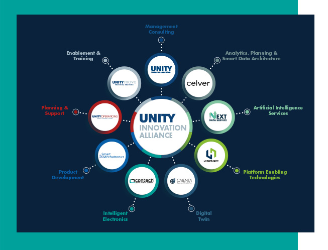 UNITY Innovation Alliance